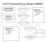 oact health reform model ohrm