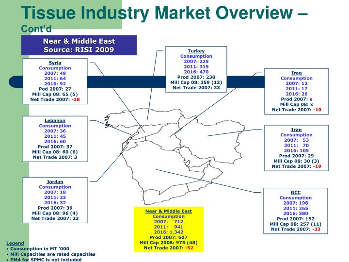 Tissue Industry Market Overview –