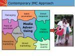 contemporary imc approach
