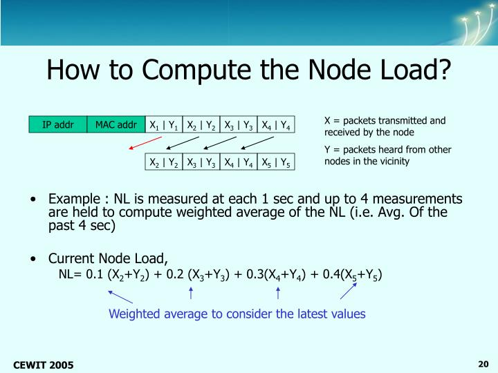 How to Compute the Node Load?
