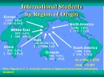 international students by region of origin