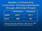 number of scholarship long term training participants through jica grant project