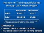 number of training participants through jica grant project
