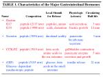 table 1 characteristics of the major gastrointestinal hormones
