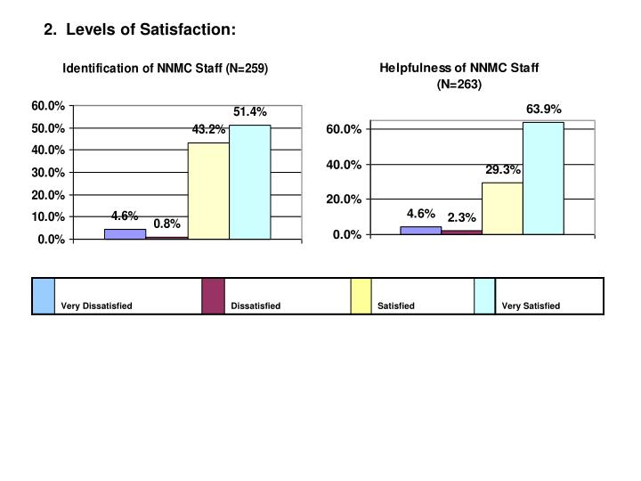 2.  Levels of Satisfaction: