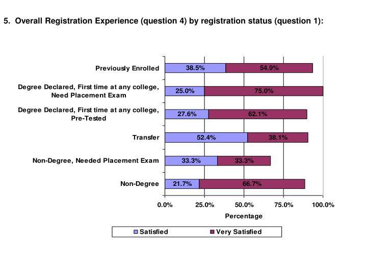 5.  Overall Registration Experience (question 4) by registration status (question 1):