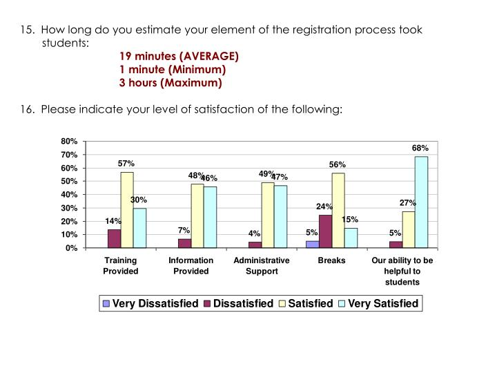 15.  How long do you estimate your element of the registration process took  	 students: