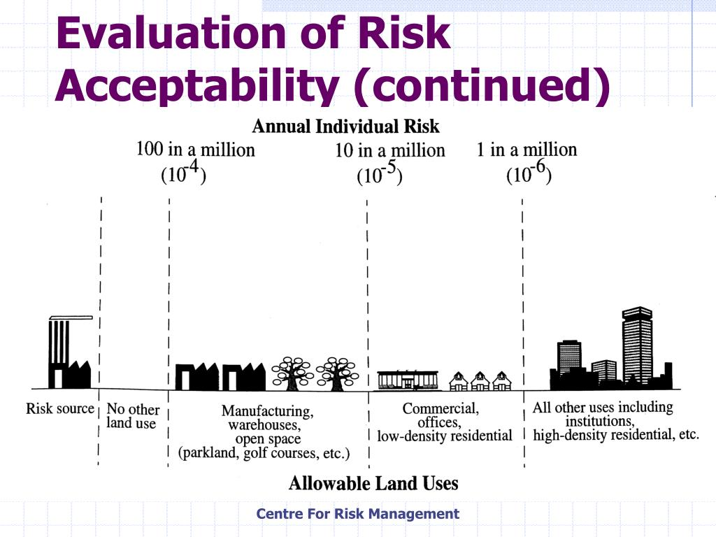 Evaluation of Risk Acceptability (continued)