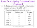 rules for assigning oxidation states continued