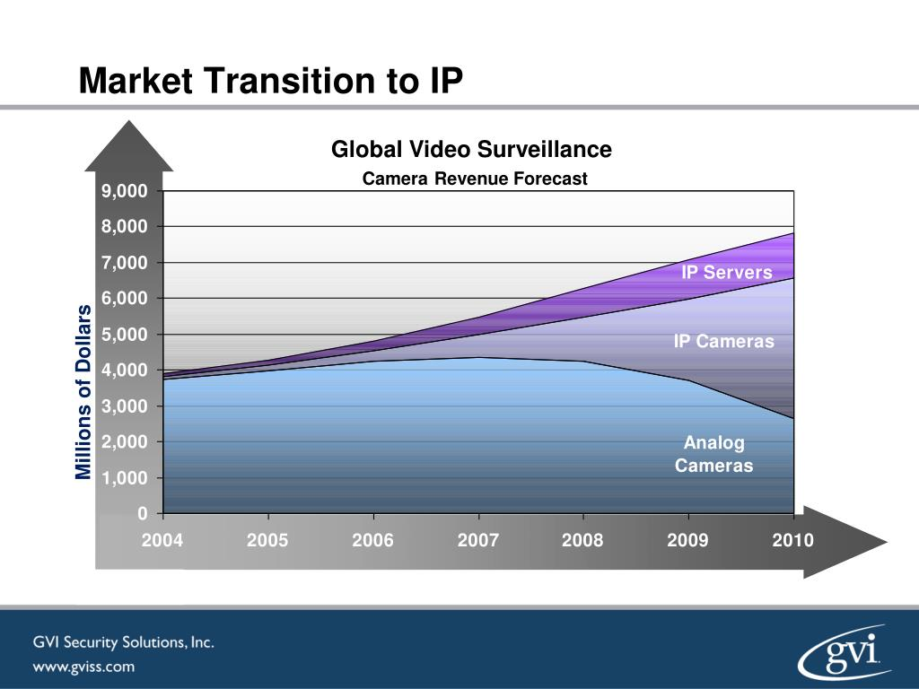 Market Transition to IP