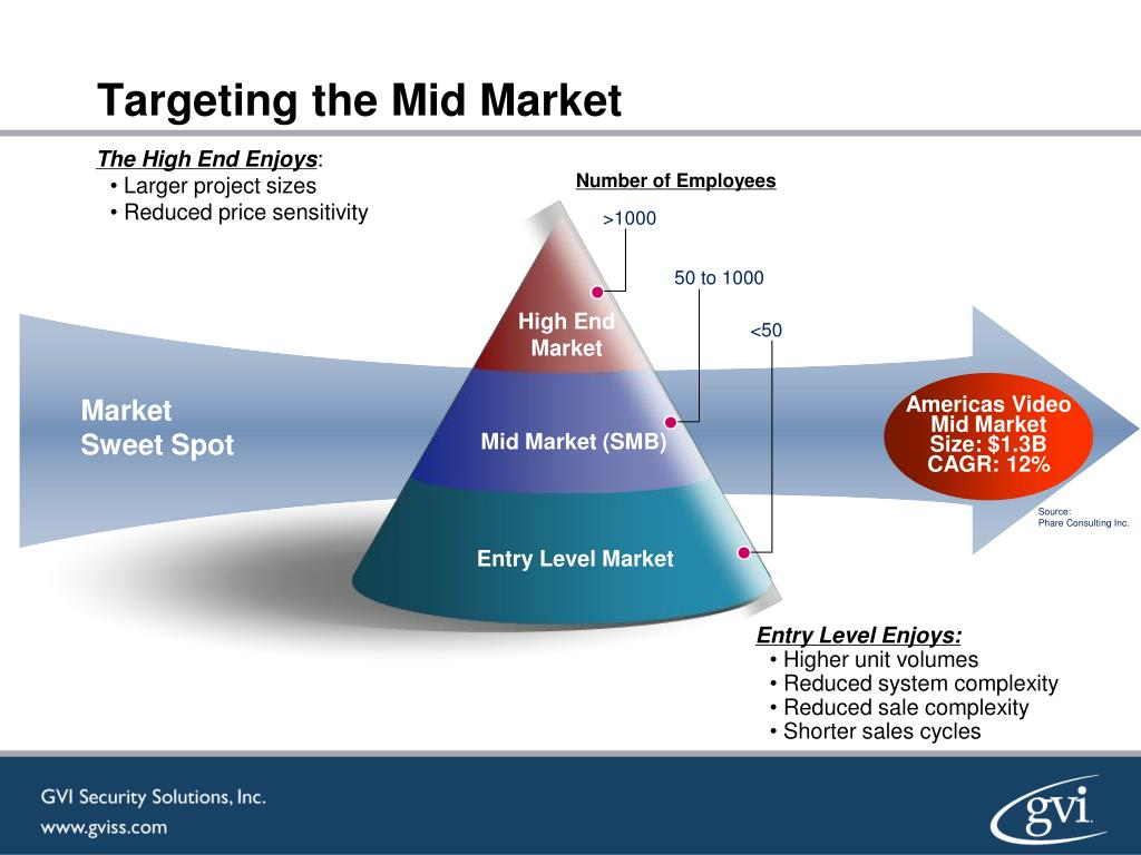 Targeting the Mid Market