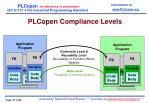 plcopen compliance levels
