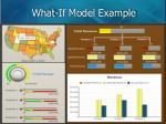 what if model example