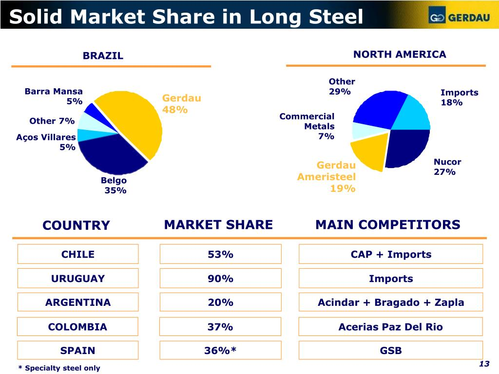 Solid Market Share in Long Steel