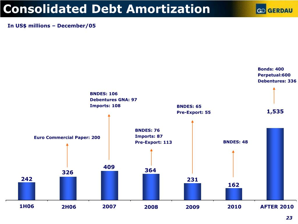 Consolidated Debt Amortization