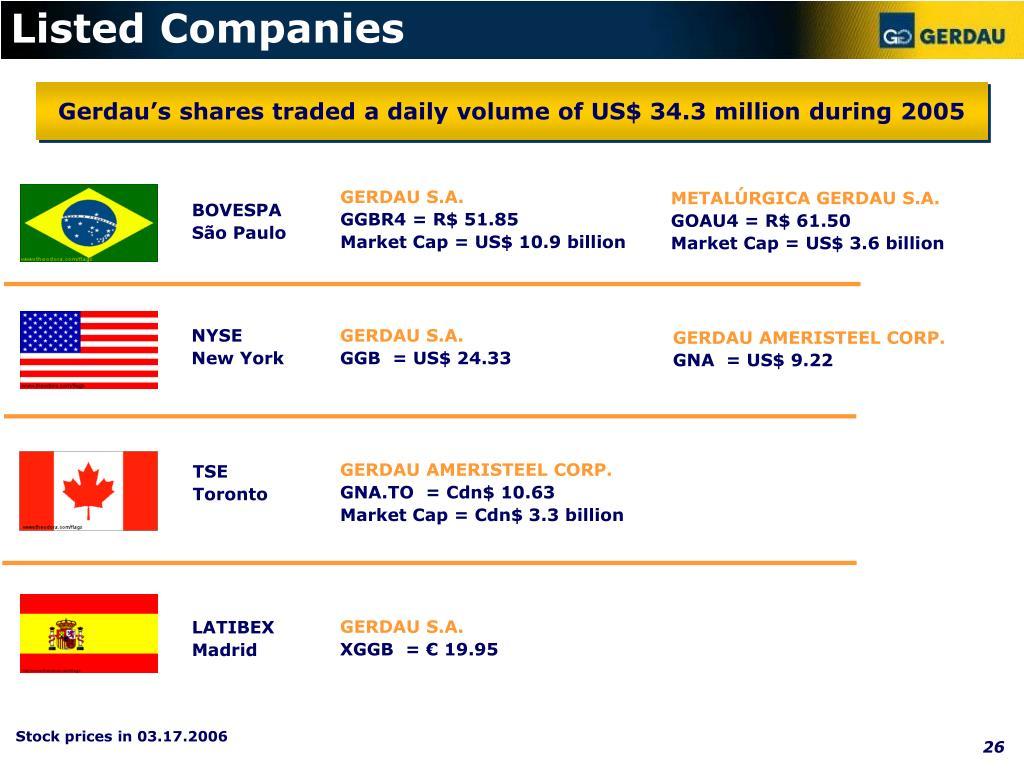 Listed Companies