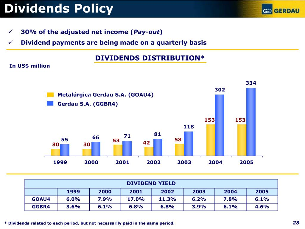 Dividends Policy