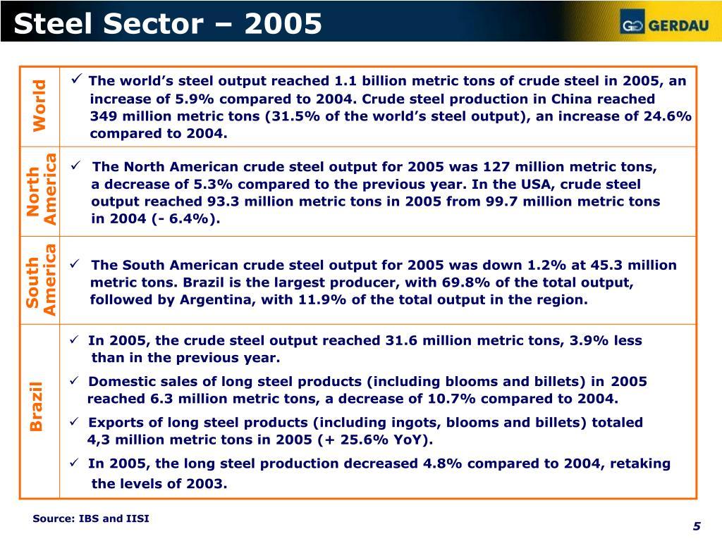Steel Sector – 2005