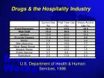 drugs the hospitality industry