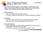 key figures data
