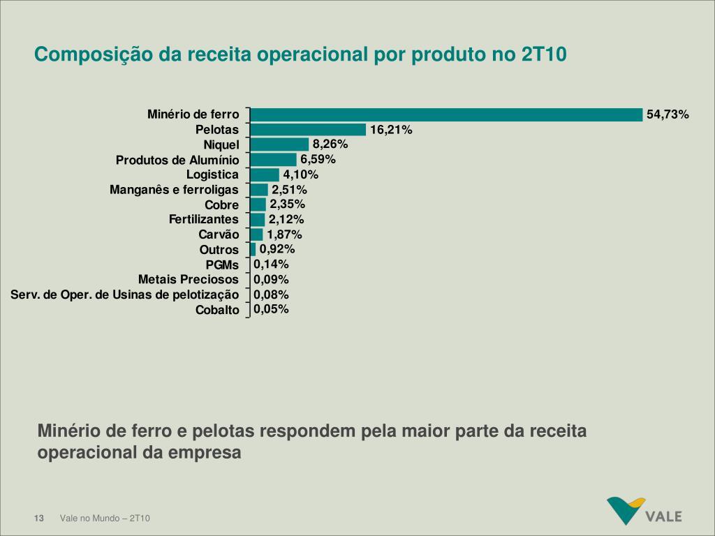 Composição da receita operacional por produto no 2T10