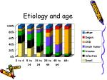 etiology and age