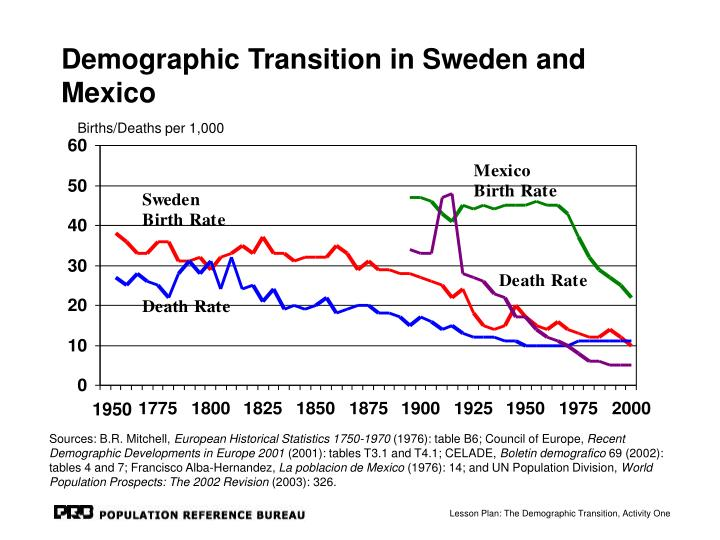 demographic transition in sweden and mexico n.