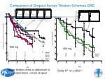 comparison of dropout across titration schemes gad