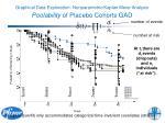 graphical data exploration nonparametric kaplan meier analysis poolability of placebo cohorts gad