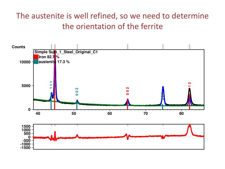 The austenite is well refined, so we need to determine the orientation of the ferrite