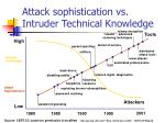attack sophistication vs intruder technical knowledge