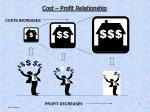 cost profit relationship