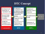 dtc concept