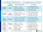 cooling solutions comparison chart