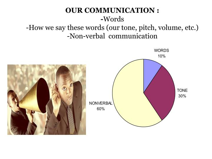 our communication words how we say these words our tone pitch volume etc non verbal communication n.