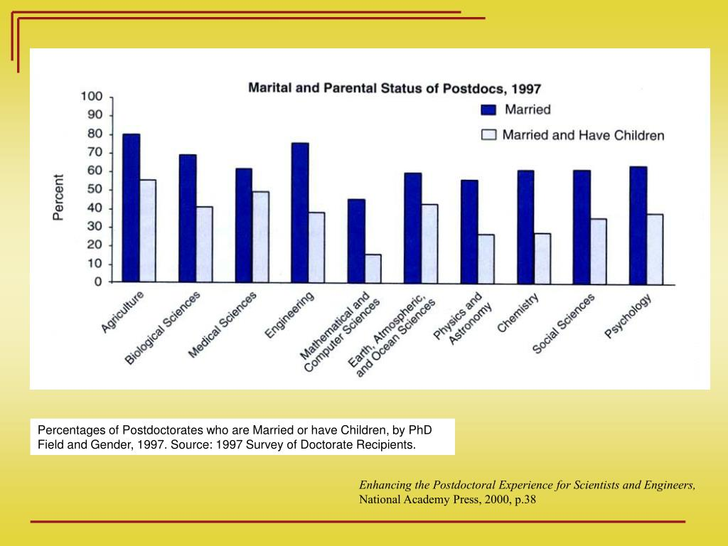 Percentages of Postdoctorates who are Married or have Children, by PhD Field and Gender, 1997. Source: 1997 Survey of Doctorate Recipients.
