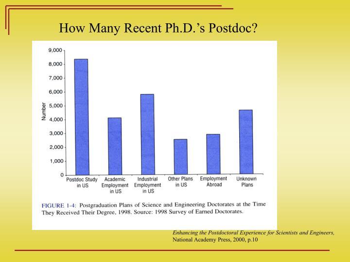 How Many Recent Ph.D.'s Postdoc?