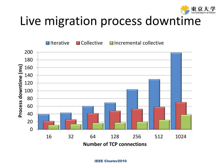 Live migration process downtime