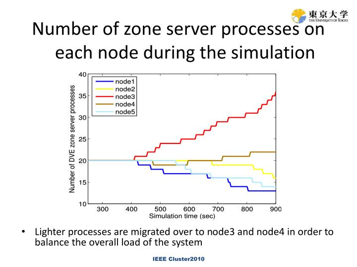 Number of zone server processes on each node during the simulation