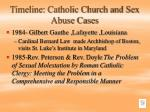 timeline catholic church and sex abuse cases