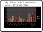 high school a in prince william county drop out rates