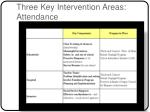 three key intervention areas attendance