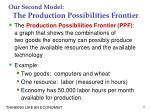 our second model the production possibilities frontier