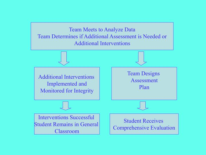 Team Meets to Analyze Data