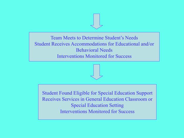 Team Meets to Determine Student's Needs