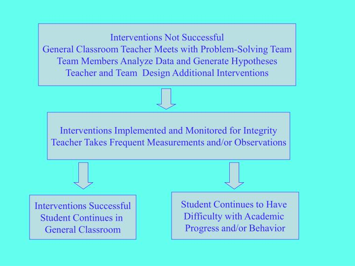 Interventions Not Successful