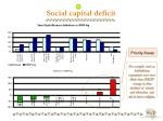 social capital deficit1