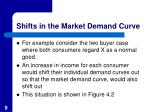 shifts in the market demand curve1