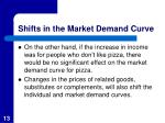 shifts in the market demand curve3