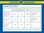 charter fees dues1